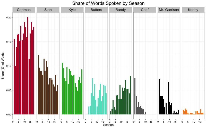 Season share bar chart