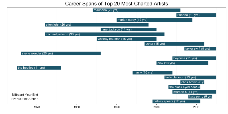 Career Spans of Top 20 Artists