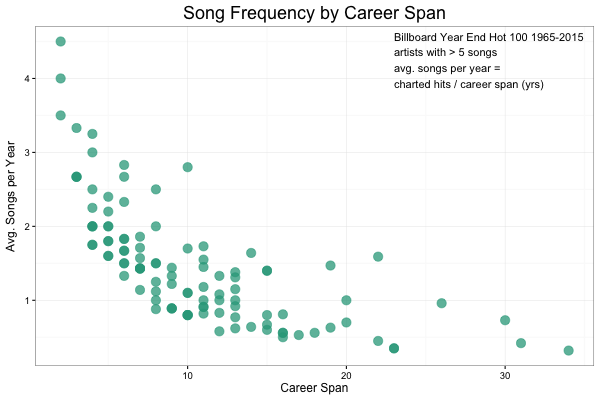 Songs and Career Length