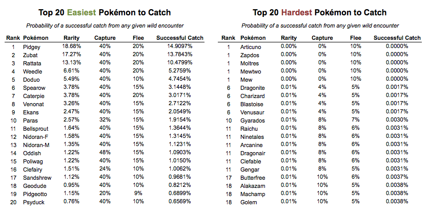 Top 20 Easiest and HardestTop 20 Easiest and Hardest Pokemon to Catch