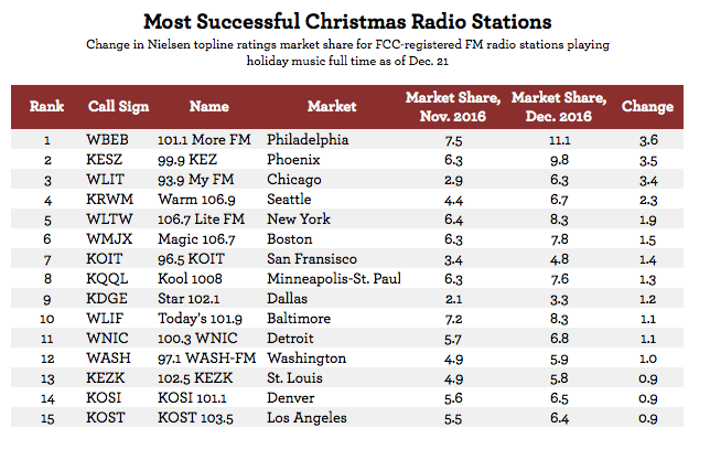 Most Successful Christmas Radio Stations