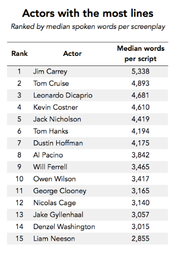 Actors with most lines