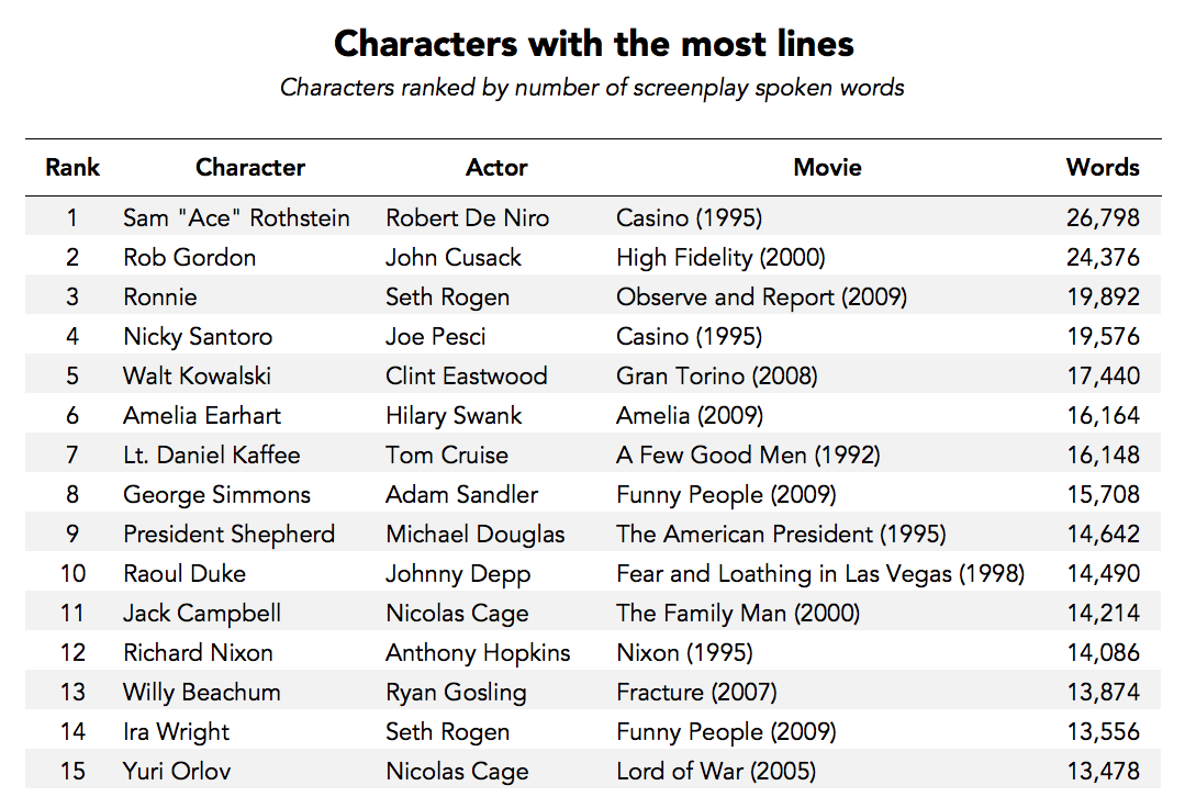 Characters with most lines