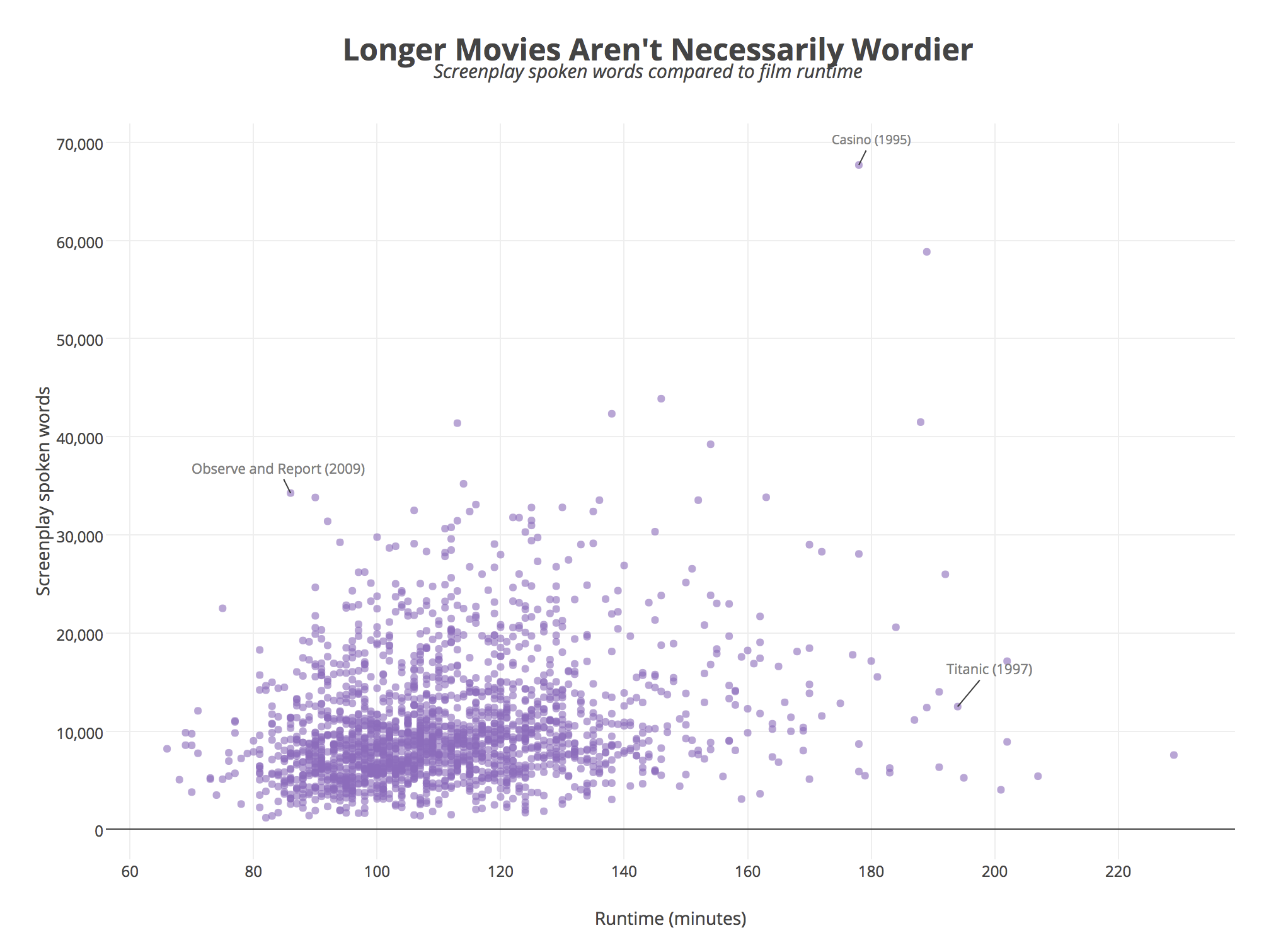 Longer Movies Aren't Necessarily Wordier