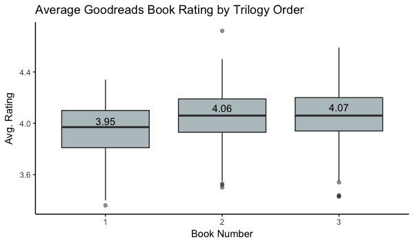 Book review boxplot