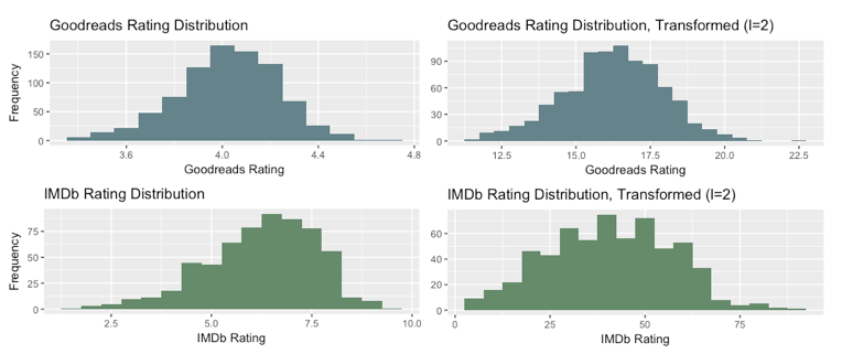 Transformed distributions