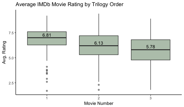 Movie review boxplot