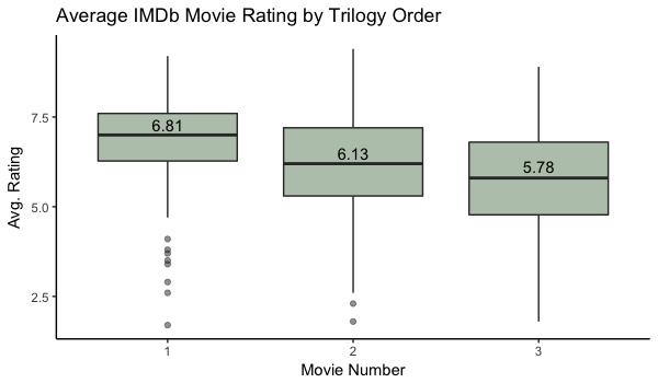 Movie review boxplot