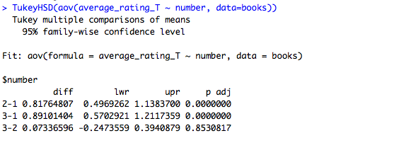 Tukey Pairwise Comparisons for books