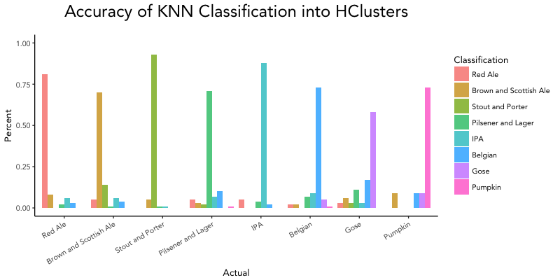 Accuracy of KNN Classification into HClusters